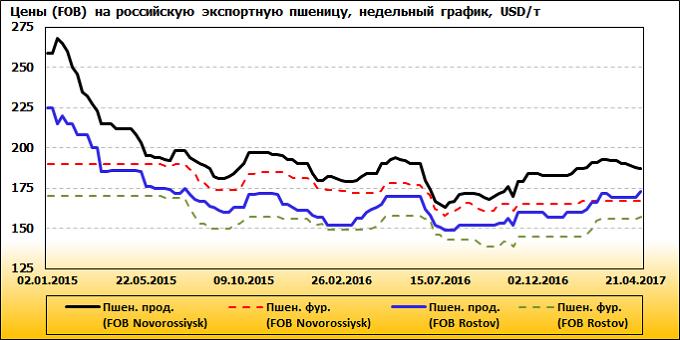 Рисунок 8. Динамика цен на продовольственную пшеницу в российских портах Черноморско-Азовского бассейна, USD/т, недельный график