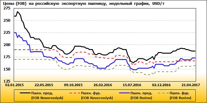 Рисунок 8. Динамика цен на продовольственную пшеницу в российских портах Азово-Черноморского бассейна, USD/т, недельный график