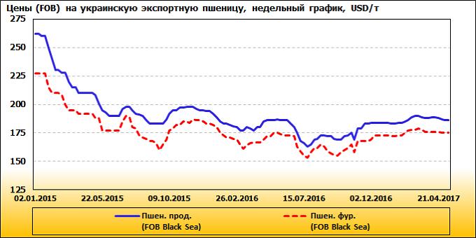 Рисунок 9. Динамика цен на продовольственную пшеницу в черноморских портах Украины, USD/т, недельный график