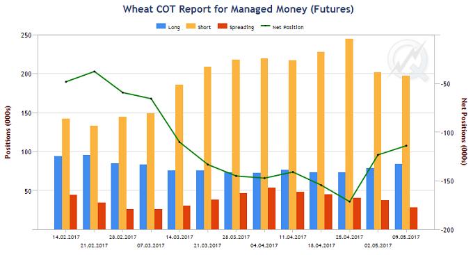 Рисунок 4. Динамика изменения открытого интереса во фьючерсе на пшеницу в группе управляющих фондами на площадке CBOT