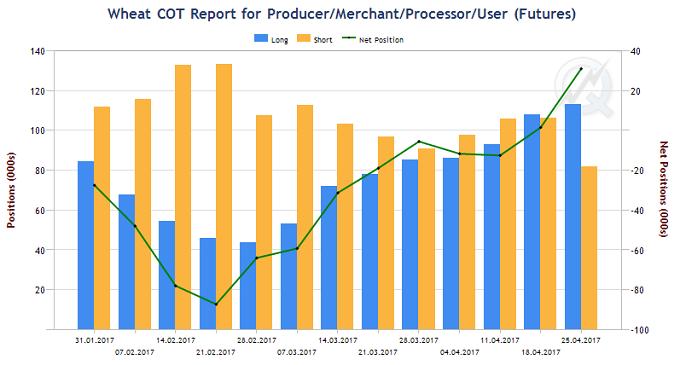 Рисунок 3. Динамика изменения открытого интереса во фьючерсе на пшеницу в группе производителей и переработчиков на площадке CBOT