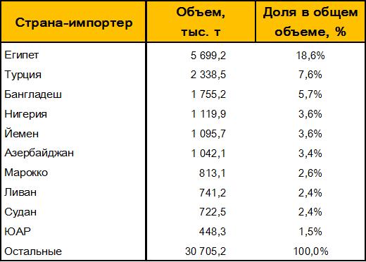 Таблица 6. – Основные страны-импортеры пшеницы из РФ.
