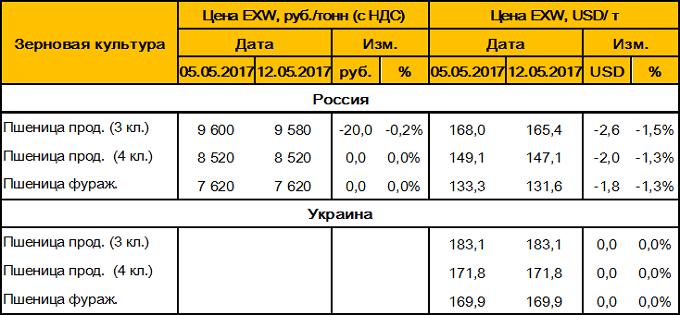 Таблица 5. – Средние цены на пшеницу в России и Украине.