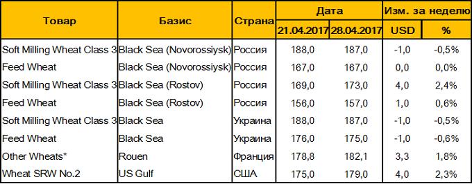 Таблица 4. – Цены FOB на пшеницу на основных мировых базисах, USD/т
