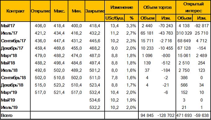 Таблица 1. – Изменение цен фьючерсных контрактов на пшеницу на площадке CBOT (SRW Wheat Futures), за неделю 21 - 28 апреля 2017 года, цент/бушель