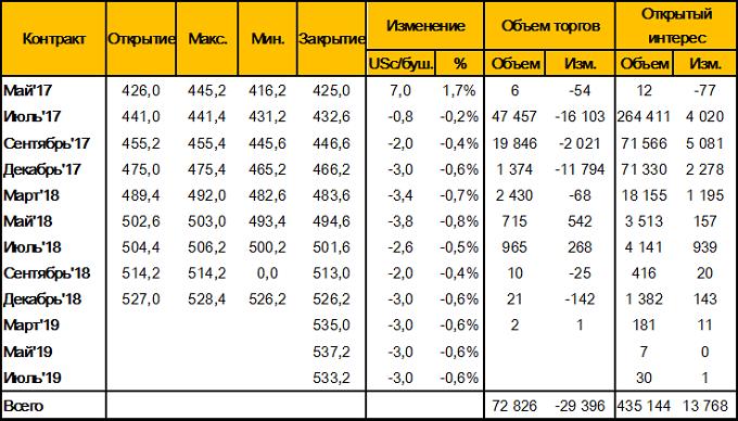 Таблица 1. – Изменение цен фьючерсных контрактов на пшеницу на площадке CBOT (SRW Wheat Futures), за неделю 8-14 мая 2017 года, цент/бушель