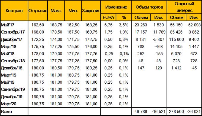 Таблица 3. – Изменение цен фьючерсных контрактов на пшеницу на площадке MATIF (Wheat Milling Futures), за неделю 21 - 28 апреля 2017 года, EUR/т