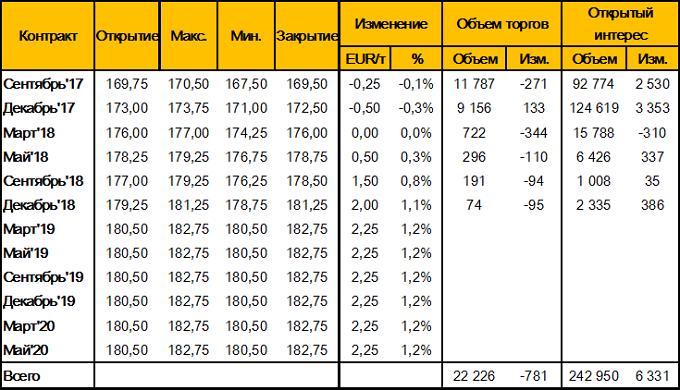 Таблица 3. – Изменение цен фьючерсных контрактов на пшеницу на площадке MATIF (Wheat Milling Futures), за неделю 8-14 мая 2017 года, EUR/т