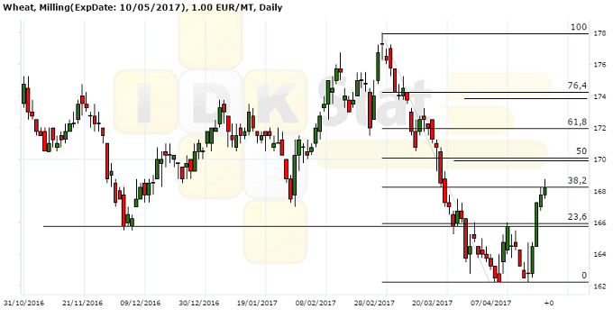 Рисунок 6. Динамика цены фьючерсного контракта на пшеницу на площадке MATIF, EUR/т, дневной график