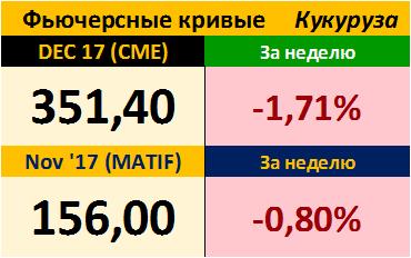 Фьючерсные кривые. Кукуруза. Биржи CME Group и MATIF. Данные на 18.09.2017
