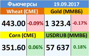 Ежедневный прогноз ценовых колебаний на 19 сентября 2017