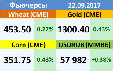 EXP.IDK.RU. Ежедневный прогноз ценовых колебаний на 22 сентября 2017