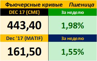 Фьючерсные кривые. Пшеница. Биржи CME Group и MATIF. Данные на 18.09.2017