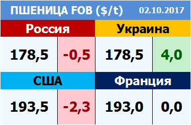 Пшеница. Цены FOB на 02.10.2017