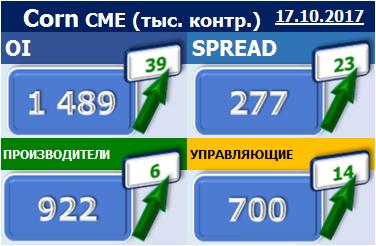EXP.IDK.RU. Отчет по открытому интересу. Corn. Биржа CME Group на 17.10.2017