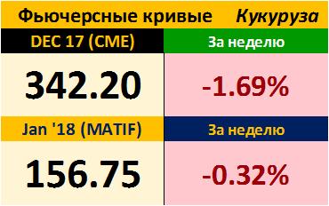 Фьючерсные кривые. Кукуруза. Биржи CME Group и MATIF. Данные на 13.11.2017