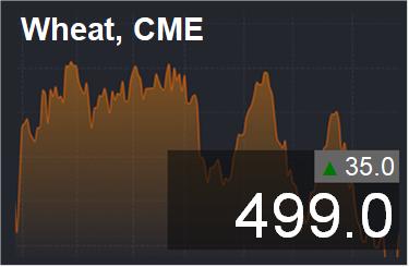Прогноз ценовых колебаний с 5 по 9 марта 2018