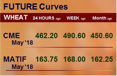 Фьючерсные кривые. Пшеница. Биржи CME Group и MATIF. Данные на 17.04.2018