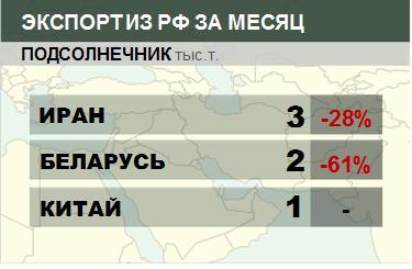Структура экспорта подсолнечника из России. Февраль 2018