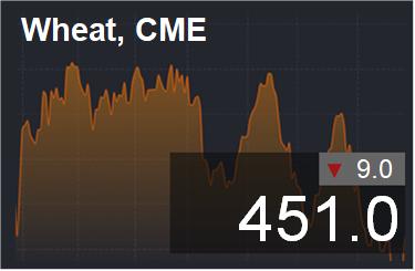 Прогноз ценовых колебаний с 2 по 6 апреля 2018