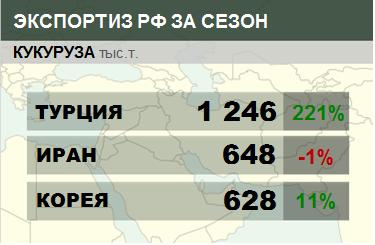 Структура экспорта кукурузы из России с июля 2017
