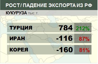 Структура экспорта кукурузы из России нарастающим итогом по сезонам