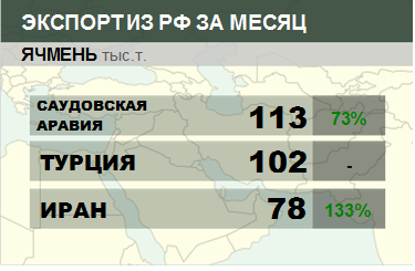 Структура экспорта ячменя из России. Март 2018