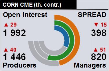 EXP.IDK.RU. Отчет по открытому интересу. Кукуруза, CME Group на 23.06.2018