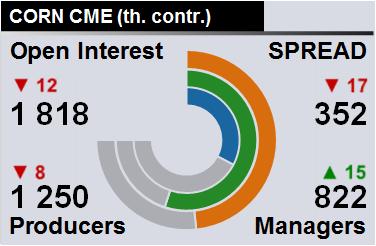 Отчет по открытому интересу. Кукуруза, CME Group на 14.07.2018