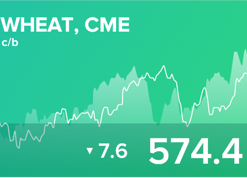 Ежедневный прогноз ценовых колебаний на 8 августа 2018