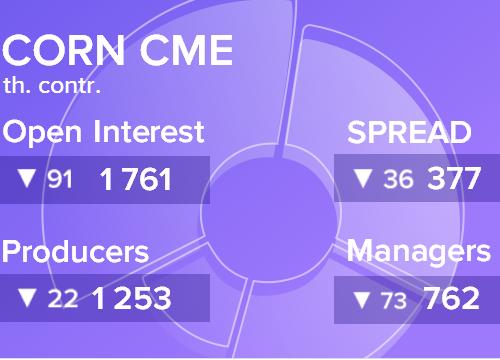 Отчет по открытому интересу. Кукуруза, CME Group на 11.08.2018