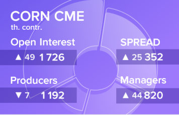 EXP.IDK.RU. Отчет по открытому интересу. Кукуруза, CME Group на 22.09.2018