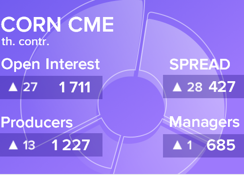 Отчет по открытому интересу. Кукуруза, CME Group на 10.11.2018
