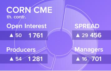 EXP.IDK.RU. Отчет по открытому интересу. Кукуруза, CME Group на 17.11.2018