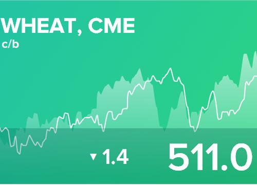 Ежедневный прогноз ценовых колебаний на 28 декабря 2018