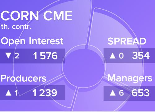 Отчет по открытому интересу. Кукуруза, CME Group на 22.12.2018