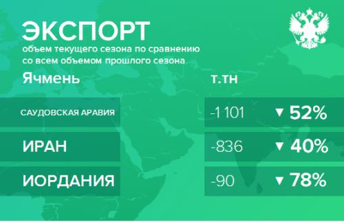 Структура экспорта ячменя из России нарастающим итогом по сезонам