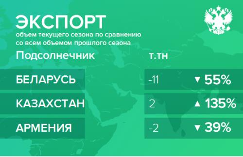 Структура экспорта подсолнечника из России нарастающим итогом по сезонам