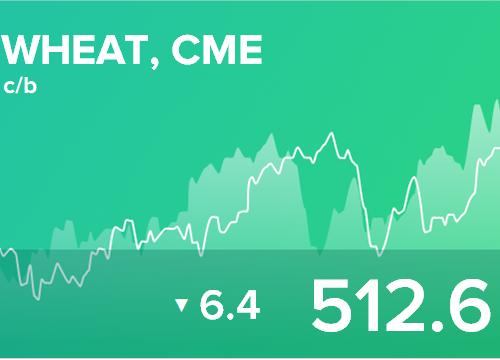 Ежедневный прогноз ценовых колебаний на 30 января 2019