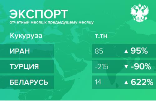 Структура экспорта кукурузы из России. Ноябрь 2018