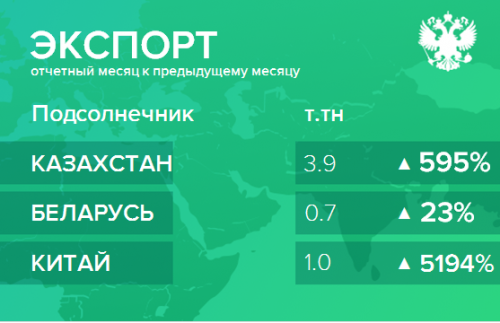 Структура экспорта подсолнечника из России. Ноябрь 2018