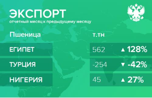 Структура экспорта пшеницы из России. Ноябрь 2018