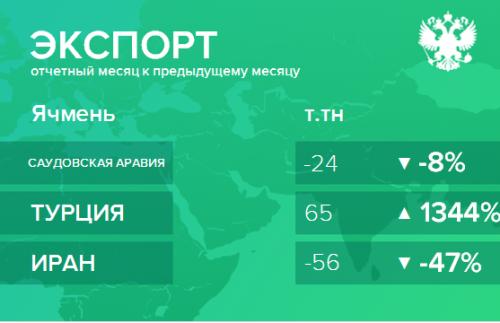 Структура экспорта ячменя из России. Ноябрь 2018