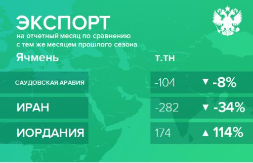 Структура экспорта ячменя из России с июля 2018