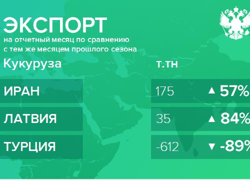 Структура экспорта кукурузы из России с июля 2018