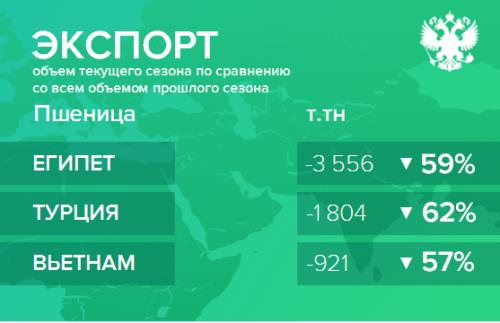 Структура экспорта пшеницы из России нарастающим итогом по сезонам
