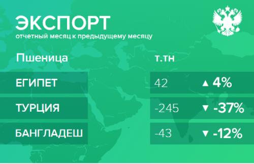 Структура экспорта пшеницы из России. Декабрь 2018