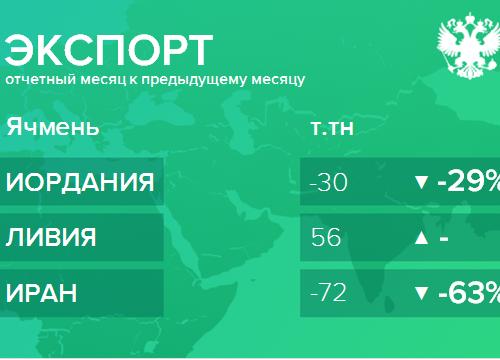 Структура экспорта ячменя из России. Декабрь 2018