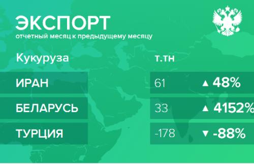 Структура экспорта кукурузы из России. Декабрь 2018