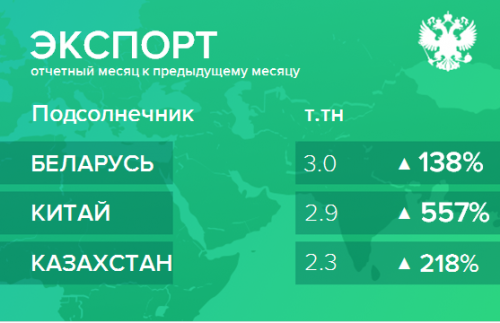 Структура экспорта подсолнечника из России. Декабрь 2018